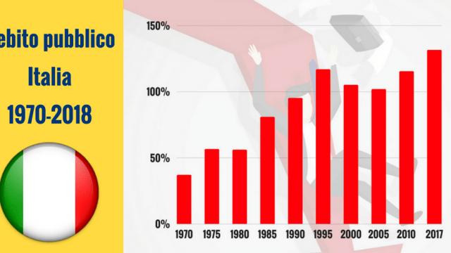 L'aumento del debito pubblico italiano ai tempi della pandemia e gli effetti che potrà produrre in futuro