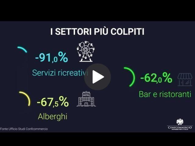 Covid. Confcommercio consumi dicembre -11%, Pil 2020 -10,7%. Situazione gravissima