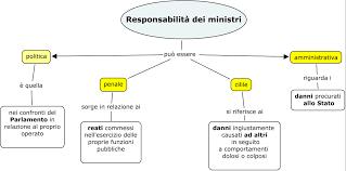 Abusivismo nell'esercizio della funzione di governo e principio costituzionale della separazione dei poteri:il potere arresti il potere