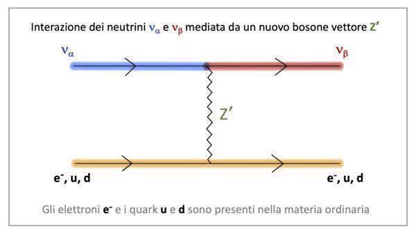 Possibili indizi di nuove ipotetiche interazioni dei neutrini