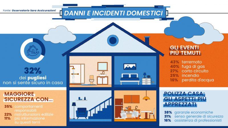 Danni e incidenti domestici:1 pugliese su 3 non si sente sicuro in casa